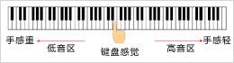 PX-135WE-CASIO 卡西欧新飘韵数码钢琴